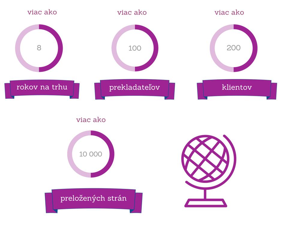 NRV Translation v číslach